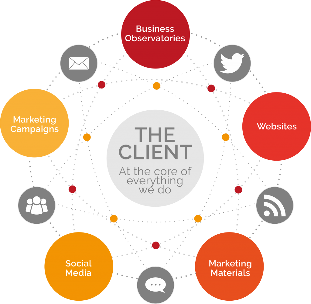 marketing 360 approach diagram