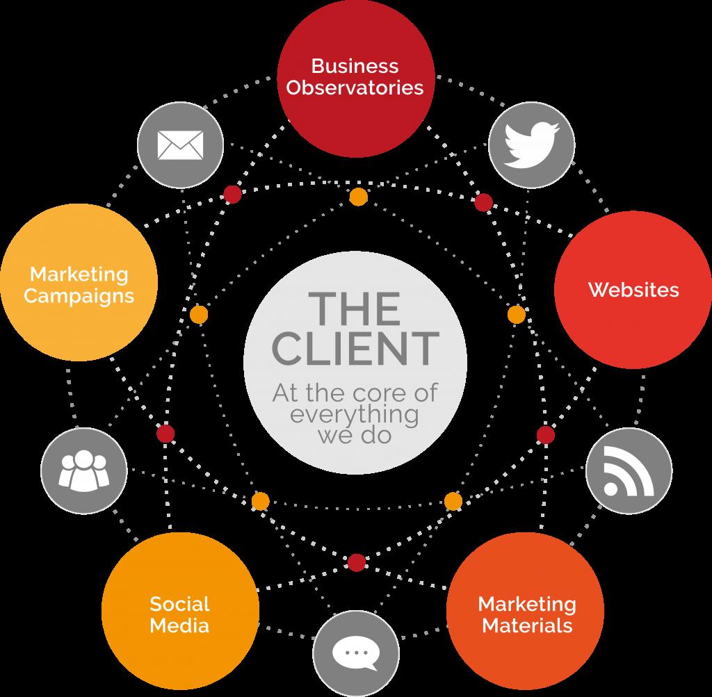 marketing 360 approach diagram