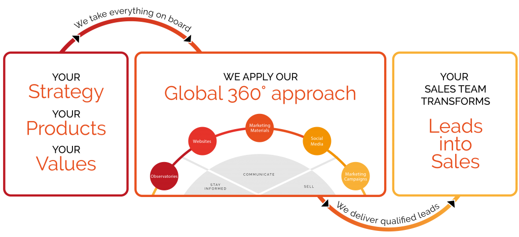 Info-graph explaining how the Global 360 approach leads to sales